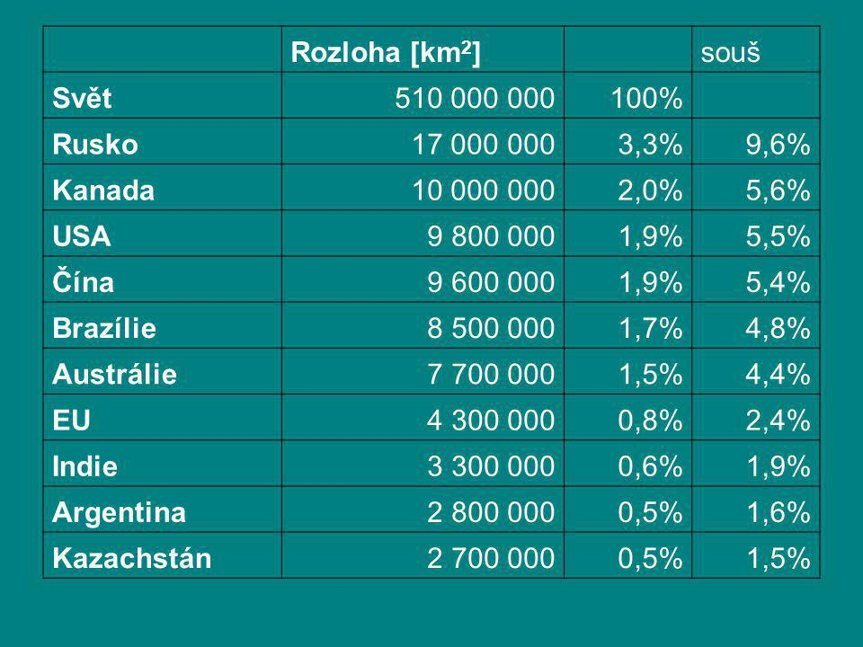 Rozloha [km2] souš. Svět. 510 000 000. 100% Rusko. 17 000 000. 3,3% 9,6% Kanada. 10 000 000.